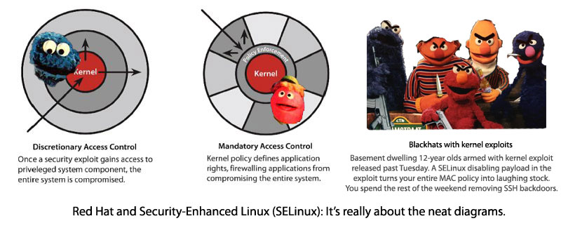 The kernel of the argument over Linux's vulnerabilities